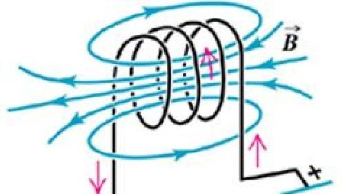 مغناطیسی جریان الکتریکی